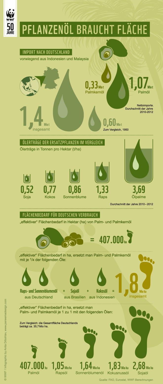 660_Infografik_Palmoel_Flaeche_c_WWF
